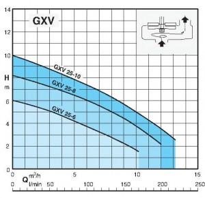 GXV 25-2